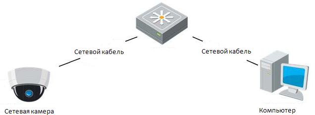 Инструкция по настройке ip камеры